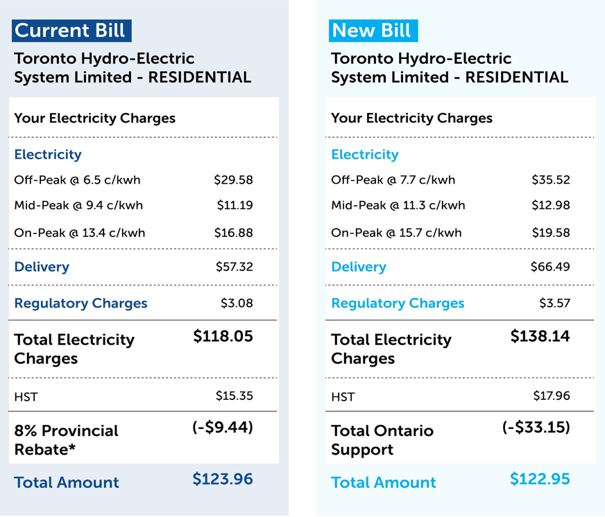 ontario electricity support ca application