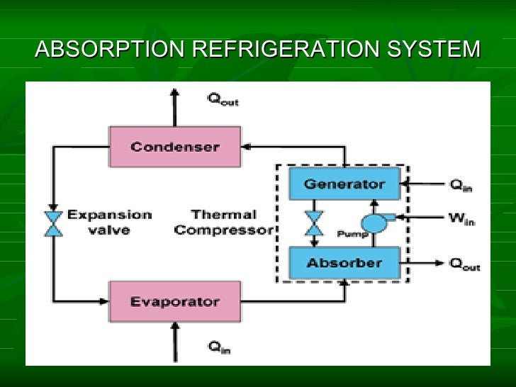 adsorption refrigeration technology theory and application
