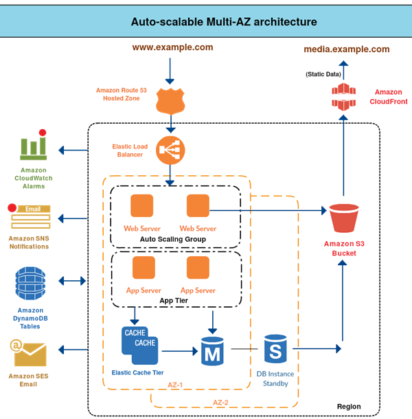 aws architecture for web application