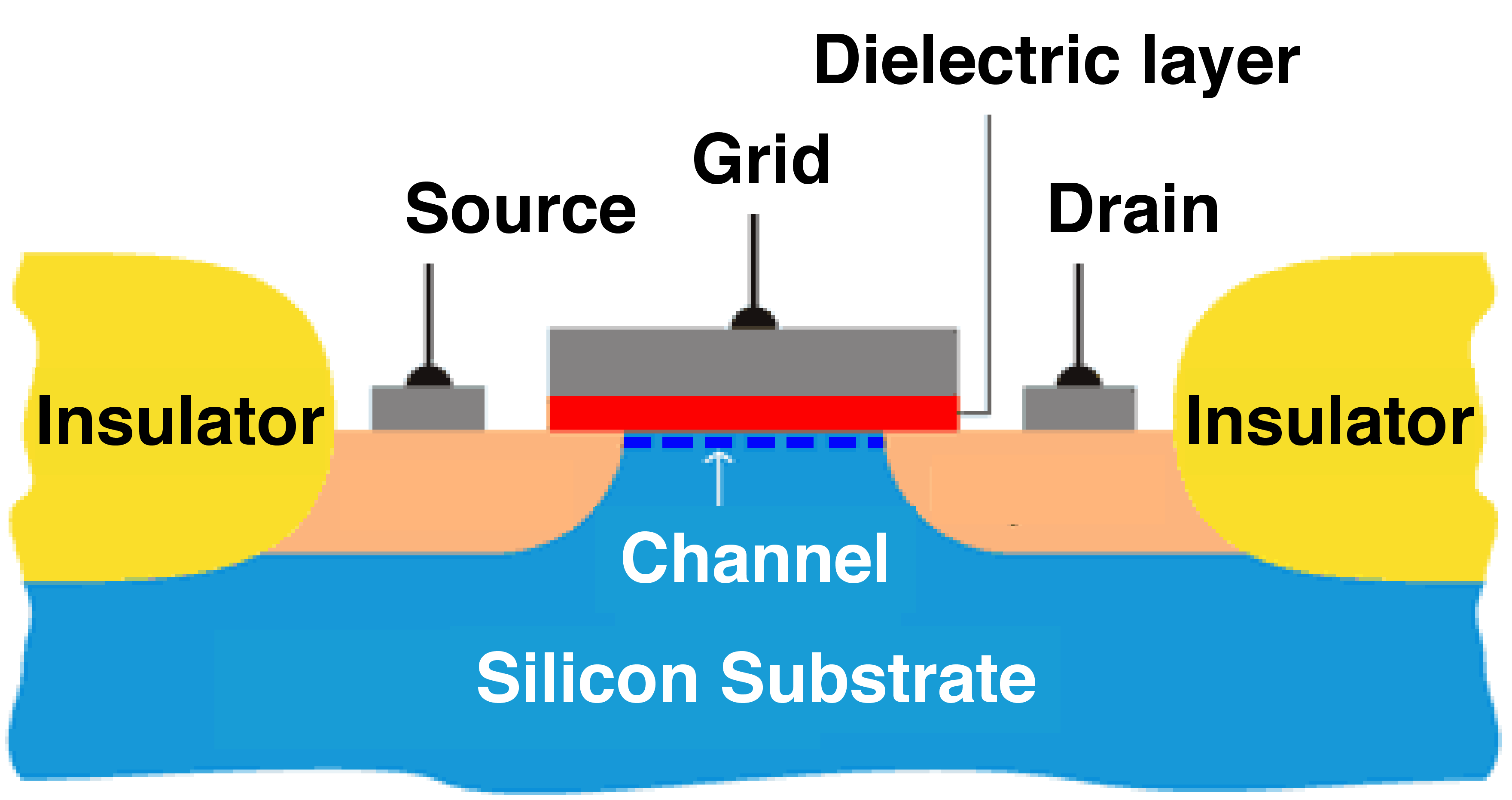 High k dielectric materials applications