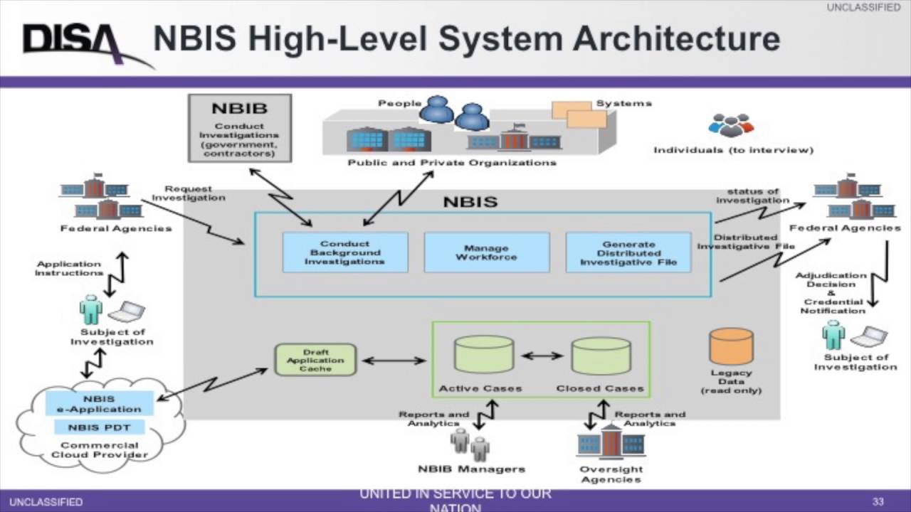 what is application architecture diagram
